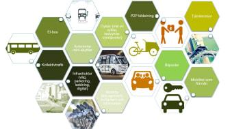 Goco's mobilitetsportfölj