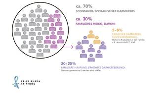 Häufigkeit des erblichen Risikos für Darmkrebs