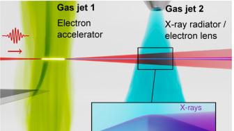 I den första heliumgasstrålen (grön) accelererade en intensiv laserpuls (röd) en elektronpuls (blå) till relativistisk hastighet. Därefter fokuserar en elektronlins i en andra kvävgasstråle (ljusblå) elektronerna som effektivt avger parallell och ult