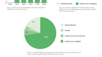 Hvilan Utbildning startar trädgårdsutbildning i Örebro!