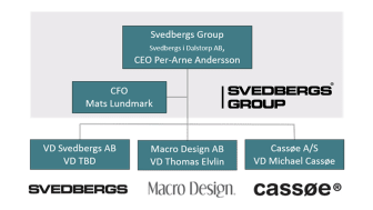 Ny koncernstruktur för Svedbergs Group