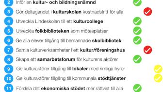 """""""Kulturpartiets valmanifest"""": Så skulle Miljöpartiet rösta"""