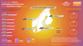 TCS indtager for 11. år i træk førstepladsen for kundetilfredshed i Norden