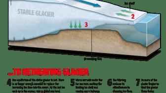 Movement of glaciers
