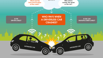 •Cars of the future will need to collect a basis set of data so insurers can determine who was in control of the vehicle at the time – the driver or the car?