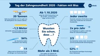 Zahngesundheit kann teuer sein, denn die gesetzlichen Krankenkassen übernehmen, der Regelversorgung folgend, nur einen Teil der Kosten.