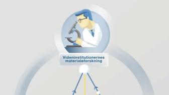Tættere samarbejde mellem virksomheder, forskningsmiljøer og myndigheder er essentielt, lyder det i en ny rapport fra ATV om materialeforskning i Danmark.