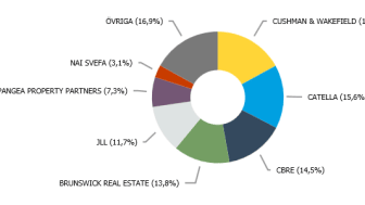 Source: Datscha. Including transactions in excess of SEK 40 million.