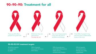 UNAIDS ligger allerede etter med å nå 90-90-90 målene globalt. Med tidlig behandling og forebyggende tiltak er hiv en epidemi som på sikt kan utryddes.