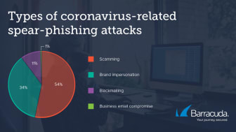 Types of corona-phishing