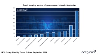 NCC Group Threat Pulse Report - September 2021_Sectors of ransomware victims