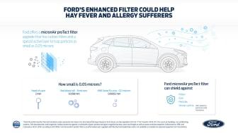 Fords uppdaterade filter använder kol samt ett speciellt aktivt lager med bland annat citronsyra för att skydda mot oönskade bakterier, allergener och virus som kan ge hälsoproblem.