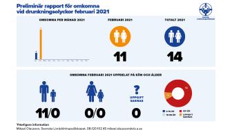 Preliminär sammanställning av omkomna vid drunkningsolyckor under februari 2021