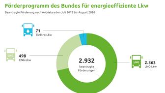 Förderprogramm des Bundes für energieeffiziente Lkw (CMYK)