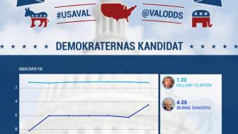Oddsen på presidentvalet i USA
