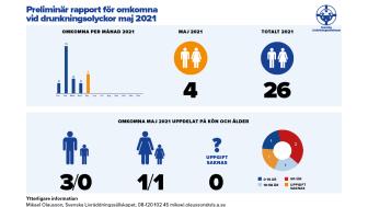Preliminär sammanställning av omkomna vid drunkningsolyckor under maj 2021