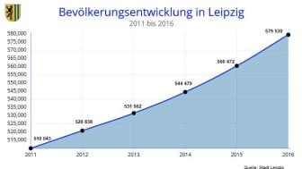 Bevölkerungsentwicklung in Leipzig 2011 bis 2016