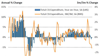 June rounds off worst quarter for spending since Q3 2013