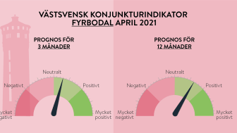 Stark framtidsoptimism präglar västsvensk konjunktur