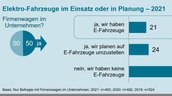 KMU 2021_Grafik_E-Fahrzeuge