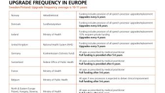 Svensk sjukvård sämst i Europa - behandling med cochleaimplantat saknar finansiering