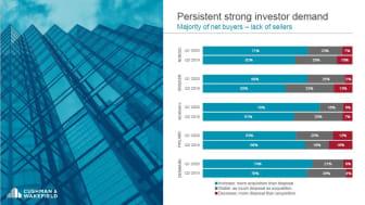 Fastighetsinvesterarna i Cushman & Wakefield Nordic Property Investor Confidence index H1 2020 är optimistiska - med en ökande majoritet nettoköpare och en fortsatt minskning av förväntade nettosäljare sedan förra undersökningen i augusti 2019.