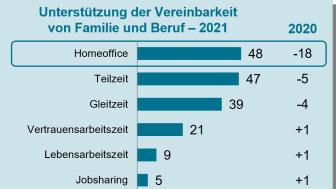 KMU 2021_Grafik_Familie und Beruf