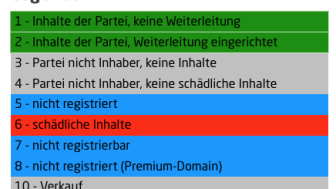 Legende: Partei-Domains unter den neuen Domain-Endungen