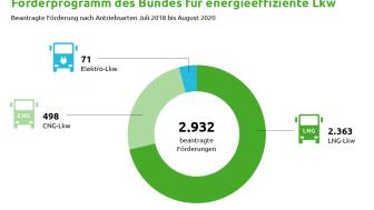 Förderprogramm des Bundes für energieeffiziente Lkw (RGB)