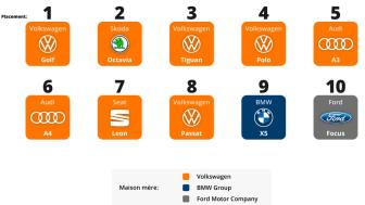 Deutsche Hersteller dominieren Occasionsmarkt Schweiz