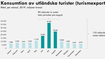 Turisters konsumtion för juni, juli och augusti för alla län bifogas som PDF.