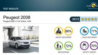 Peugeot 2008 får högsta betyg i EURO NCAP:s krocktest