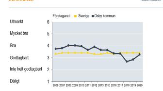 Osby kommuns företagsklimat mest förbättrat i Skåne