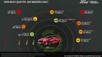 Egy modern Ford utasai sokkal kellemesebben beszélgethetnek az autóban, mint régen
