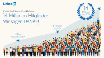 LinkedIn erreicht 14 Millionen Mitglieder im deutschsprachigen Raum