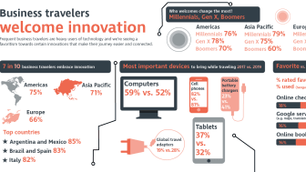 CWT Research Reveals 71% of Business Travelers Embrace Innovation