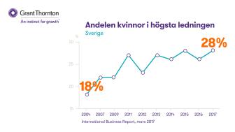 Utvecklingen av andelen kvinnor i svenska företagsledningar 2004-2017