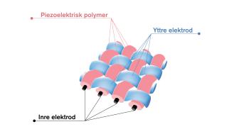 Piezoelektrisk textil, illustration