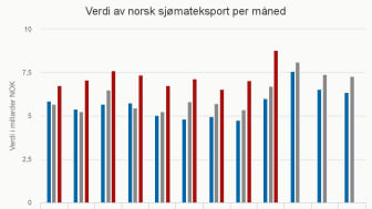 Eksporten av norsk sjømat per måned - september 2016