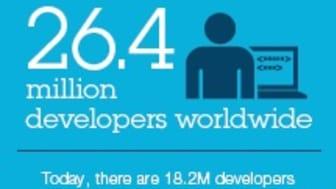 Infographic: 26.4 million developers worldwide