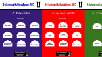 Kriskommunikationsplan - dess ABC