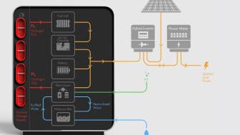 Das LAVO™-System sorgt mithilfe von grünem Wasserstoff für eine unabhängige Energieversorgung. (Bild: LAVO Hydrogen)