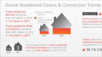 Internet kommer att tredubblas till 2017