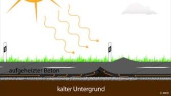 Hitzeschäden auf Betonfahrbahnen: ARCD warnt vor Blow-ups