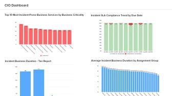 Visualisera ServiceNow data med Analytics Plus