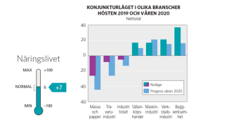 Konjunkturläget i Gävleborg 2019 och våren 2020
