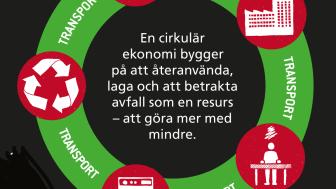 Cirkulär ekonomi för ökad affärsnytta