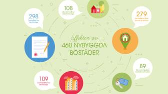 Effekten av 460 nybyggda bostäder