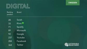Kivra klättrar på listan över Sveriges mest hållbara varumärken