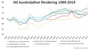 SKI kundnöjdhet försäkring 1989-2019
